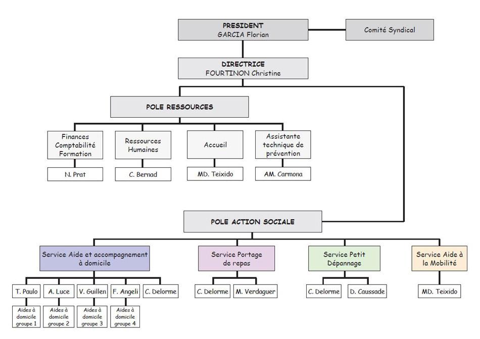 Image organigramme